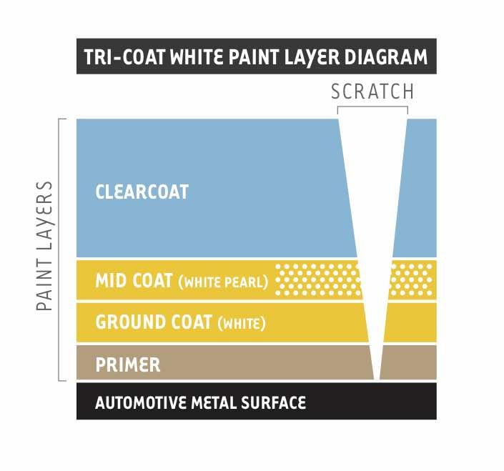 Paint layer diagram 2