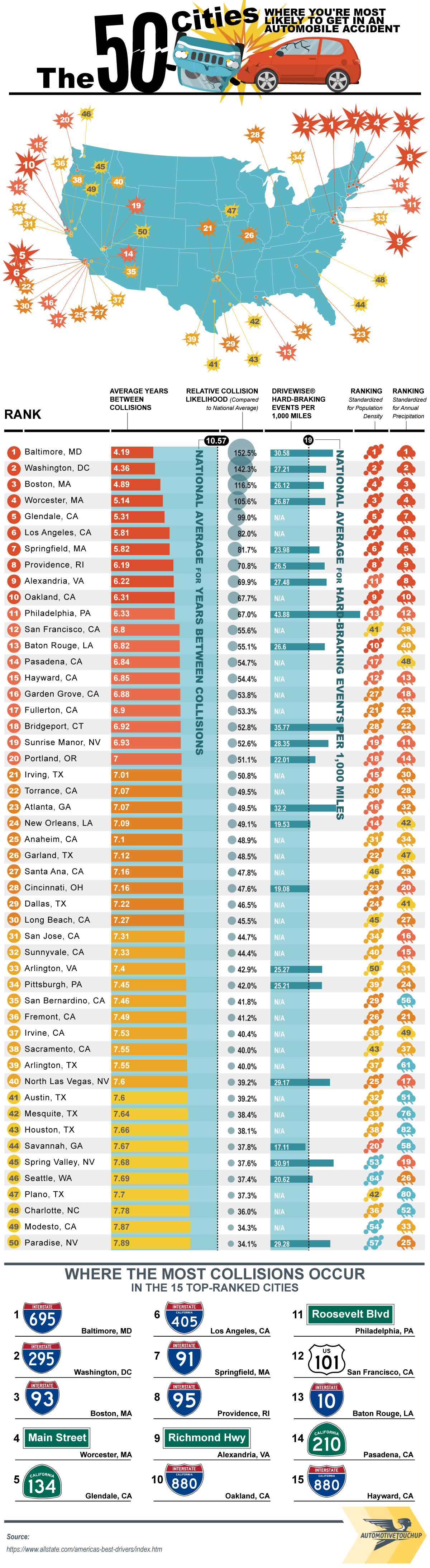 The 50 Cities Where You're Most Likely to Get in an Automobile Accident - Automotive Touch Up Paint - Infographic