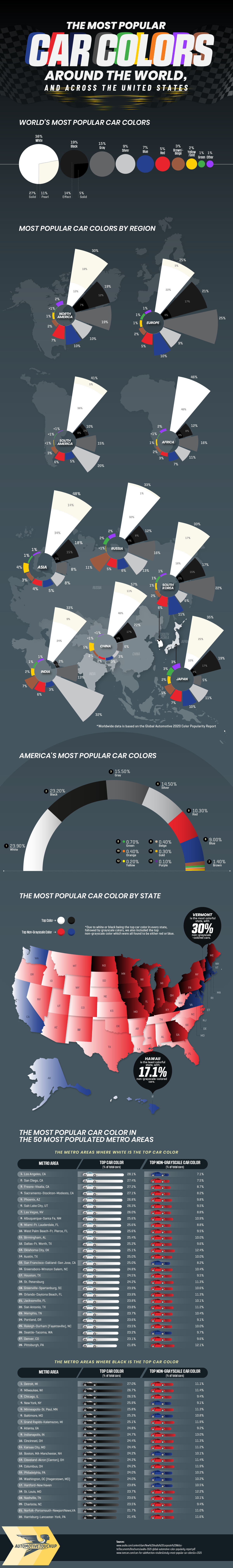 The Most Popular Car Colors Around the World, And Across the United States - Automotive Touchup Touch Up Paint - Infographic